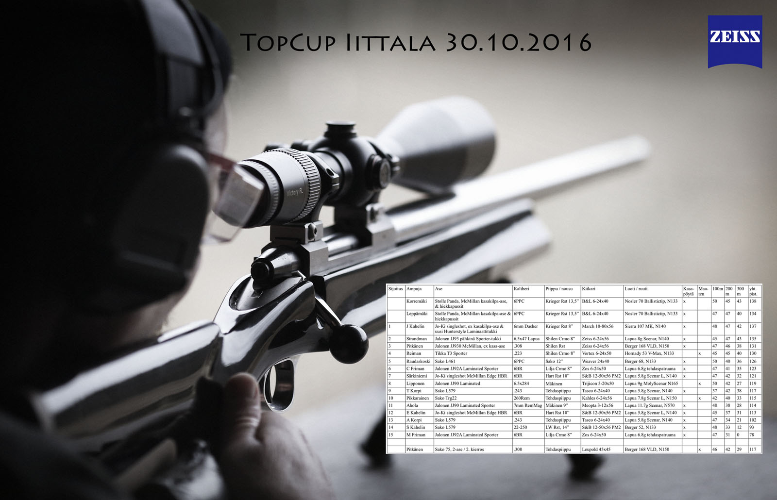 PÄIVITETTY: Suomen 1. ja 2. Top Cup -tapahtuma: TULOKSET